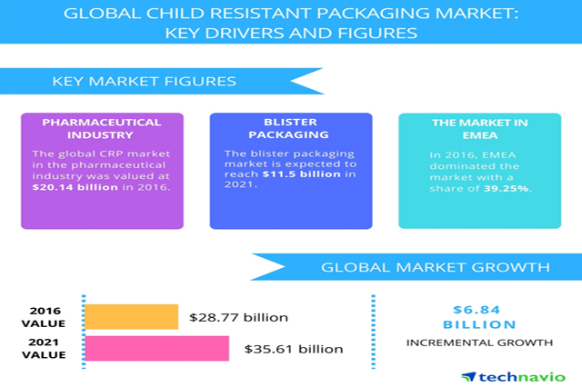 Child Resistant Packaging Market to Witness Robust Expansion by 2018