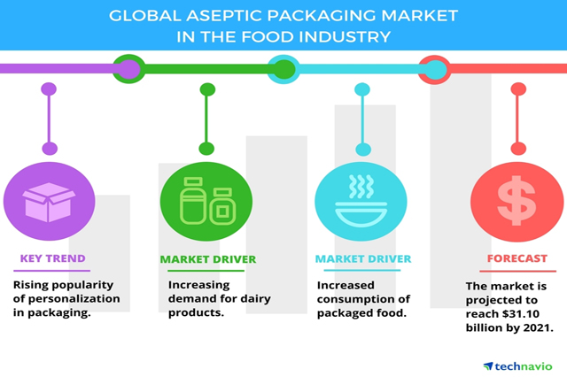 Top Growing Trends & Segments in Global Food Packaging Market, 2015-2021