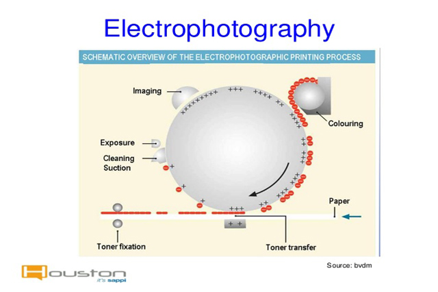 EMEA (Europe, Middle East and Africa) Electro photographic Printing in Packaging Market Report 2018