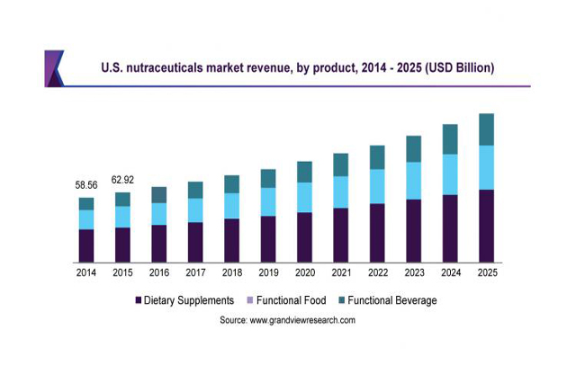 Top 4 trends in nutraceutical packaging